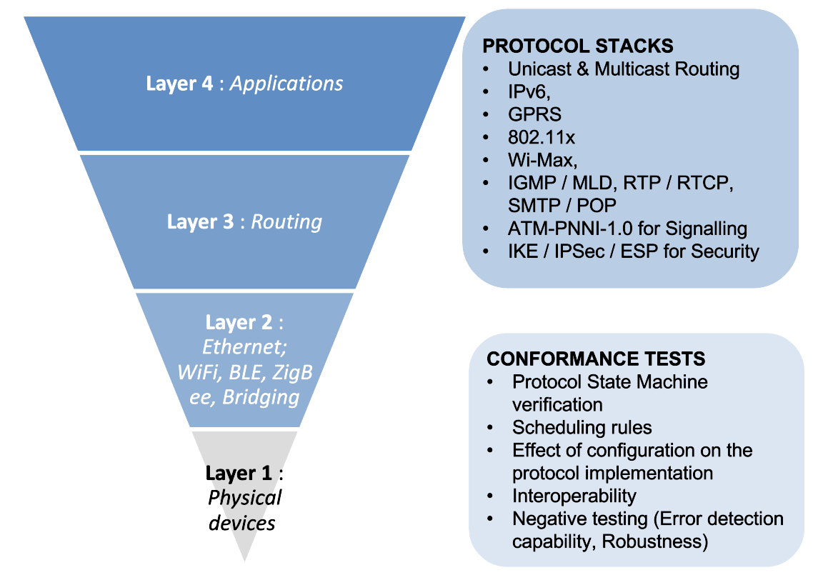 Alumnus Network Protocol Conformance Testing Toolsets​